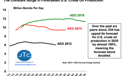 U.S. Shale Oil And Natural Gas, Underestimated Its Whole Life