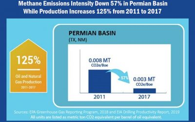 Methane emissions intensity declines 57% in Permian since 2011